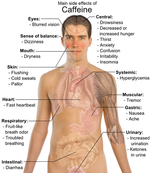 Caffeine Leaves Its Mark On The Body Caffeine Effects Health Side Effects