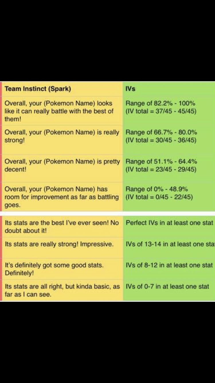 Yellow team appraisal terms Team instinct spark, Pokemon