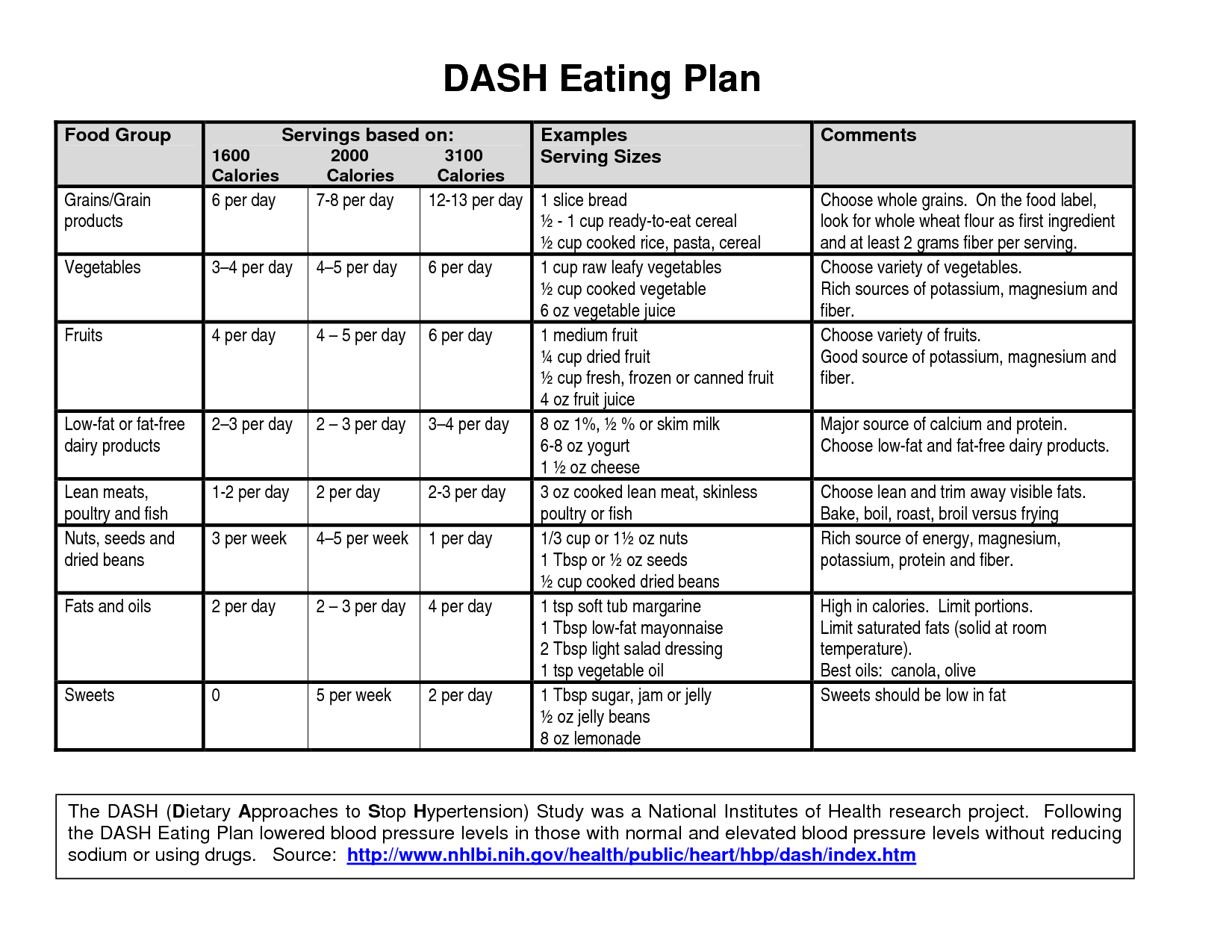 Dashdietmenueatingplan dash diet phase 1 pinterest dash dashdietmenueatingplan fandeluxe Gallery