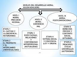 Resultado De Imagen Para Desarrollo Moral De Kohlberg Mapa Conceptual Mapa Conceptual Mapas Moral