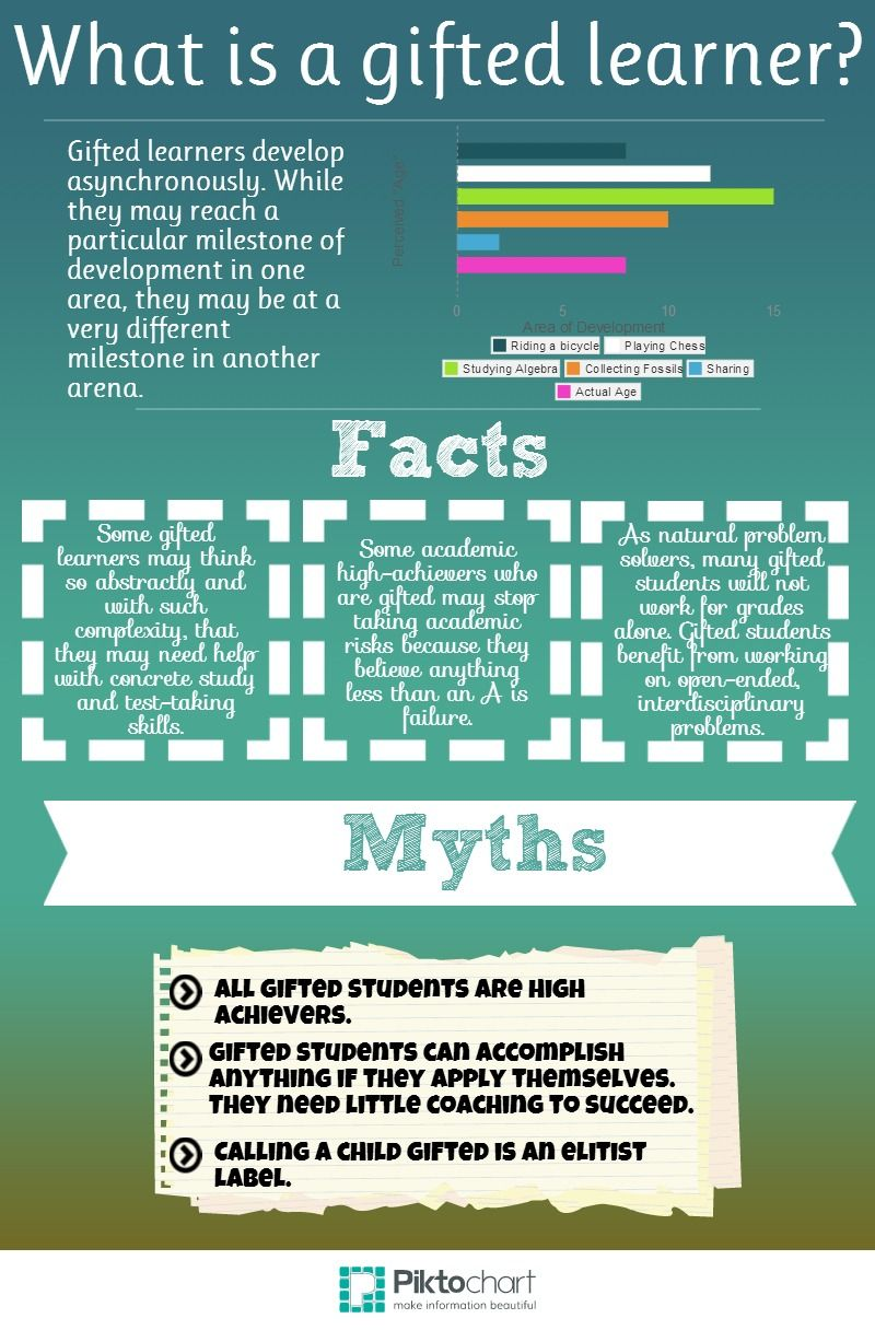 Rethinking What Gifted Education Means >> Definition Of Giftedness Piktochart Infographic Language Arts