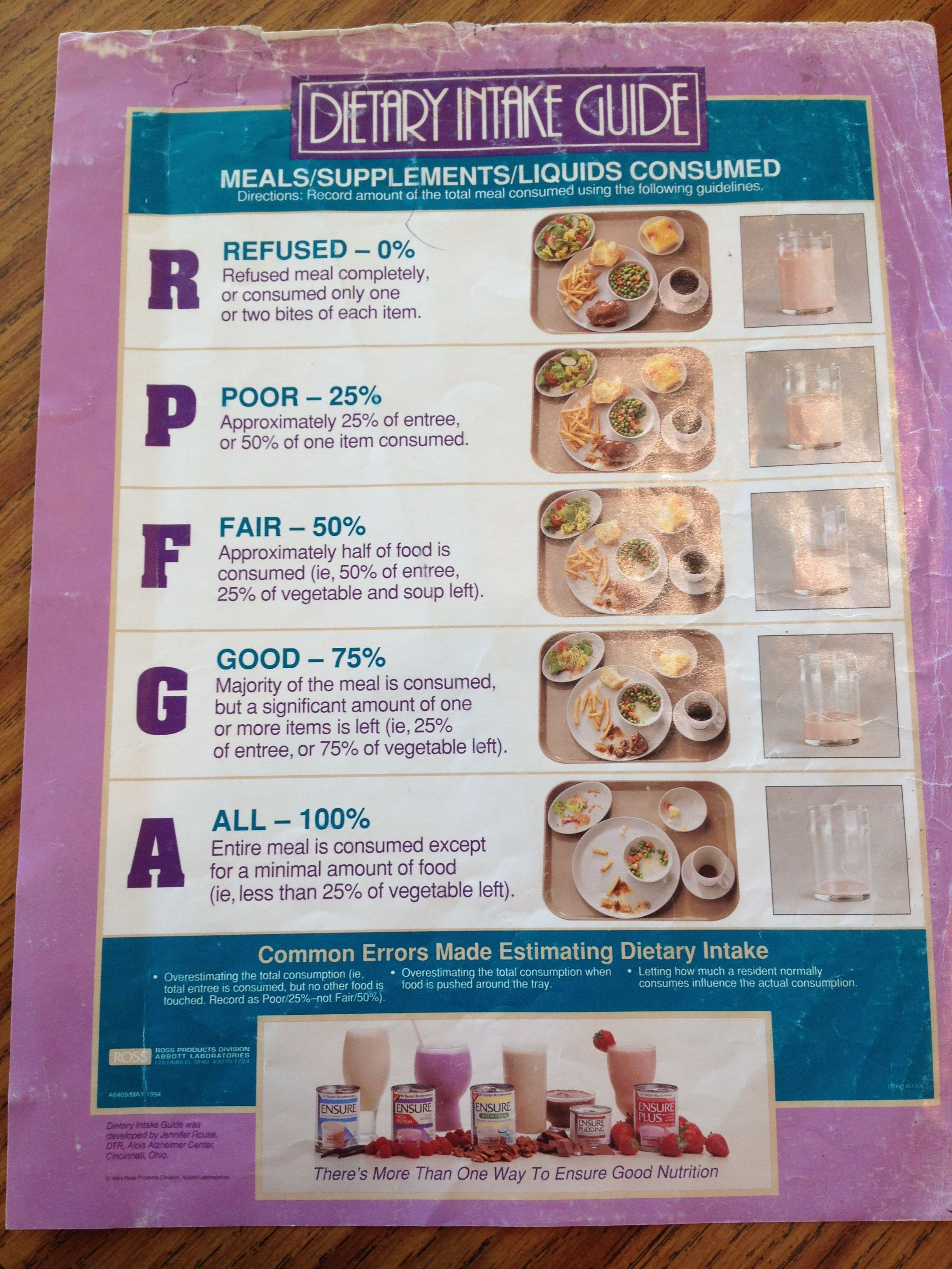 Pin By Beth Parker On Elderly Dietary Intake Guide Chart Food