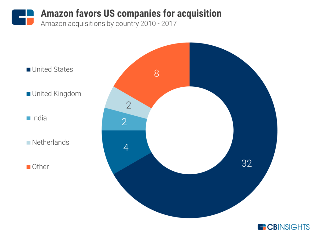 amazon strategy Summing up does amazon's only the strongest survive employee-retention policy make for a better company or improved customer relationships jim heskett's readers chime in.