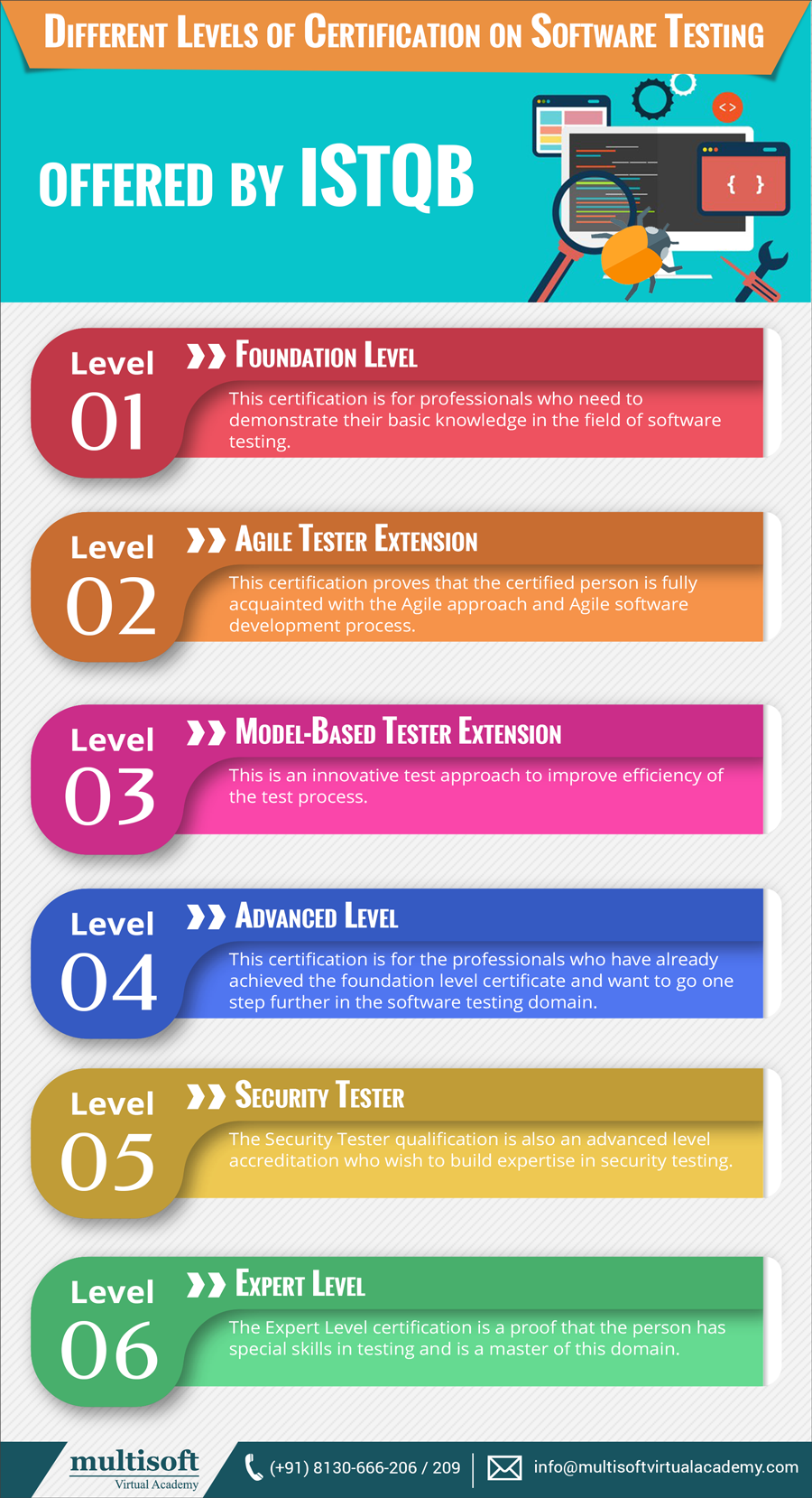 Different Levels Of Certification On Software Testing