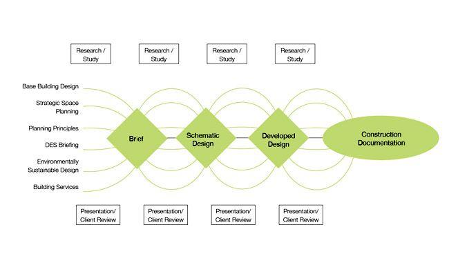 Unique Architecture Design Process Subject Integrates All
