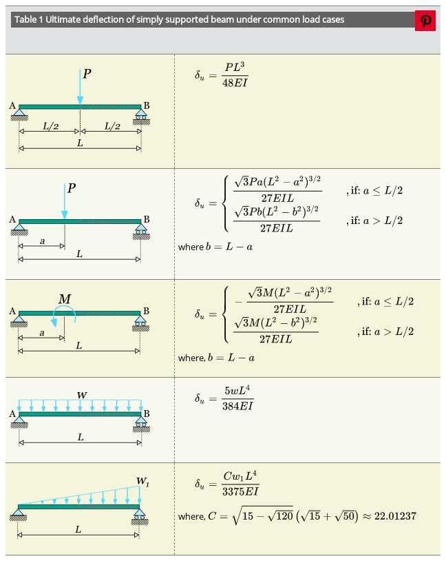 Ultimate Deflection Formulas For Simply Supported Beam In 2020 Nursing Student Tips Structural Analysis Civil Engineering