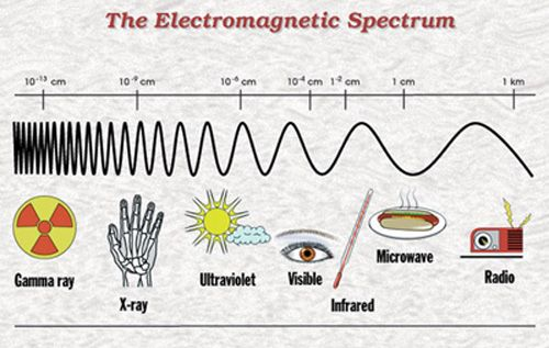 the electromagnetic spectrum space the final frontier electromagnetic spectrum science. Black Bedroom Furniture Sets. Home Design Ideas