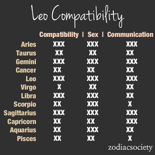 Summary of Capricorn compatibility