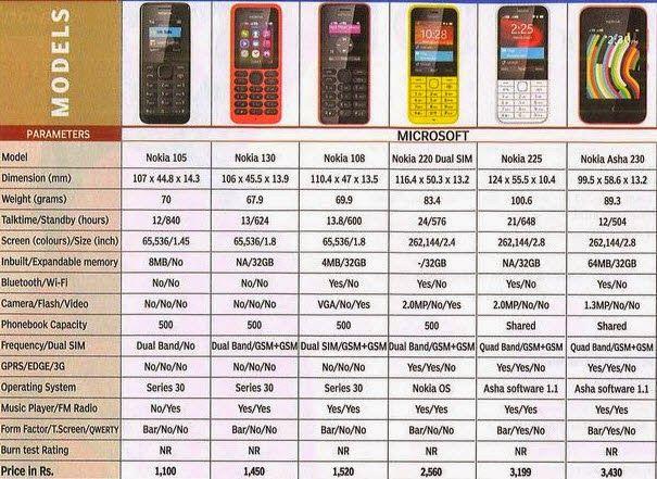 entry level nokia feature phone comparison chart Mobile Pinterest