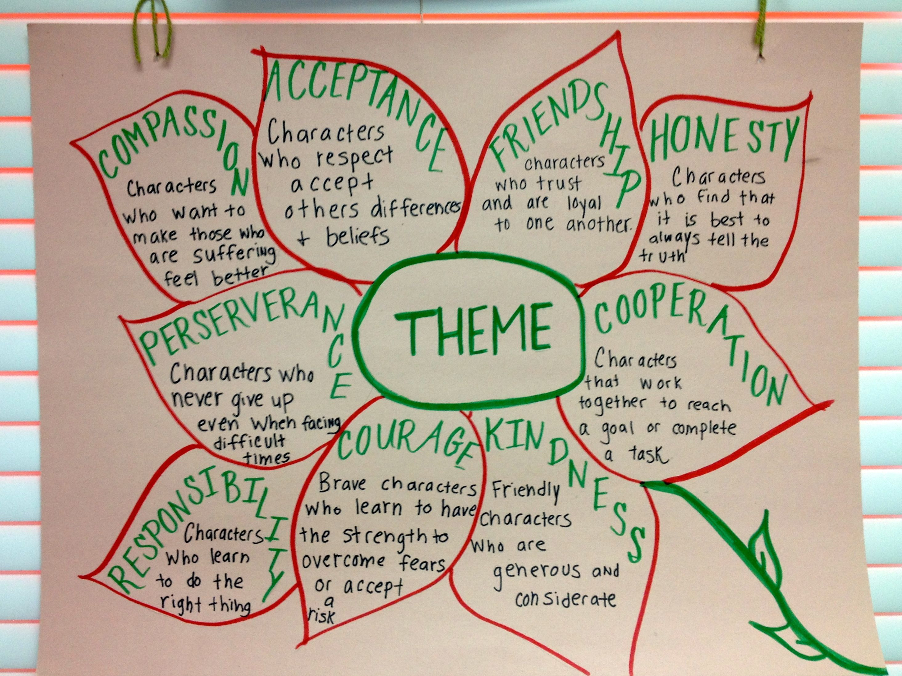 Theme Anchor Chart Picture Only