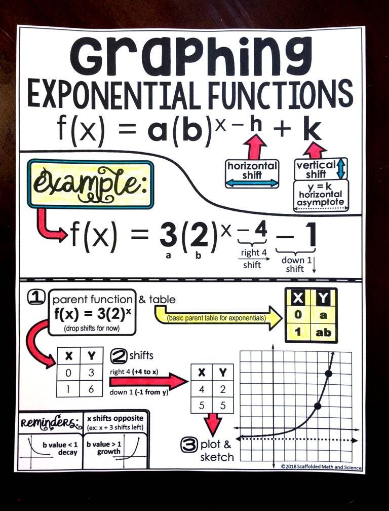 This Math Reference Sheet For Graphing Exponential Functions Walks Algebra And Algebra 2 Students Through Identi Functions Math School Algebra Teaching Algebra