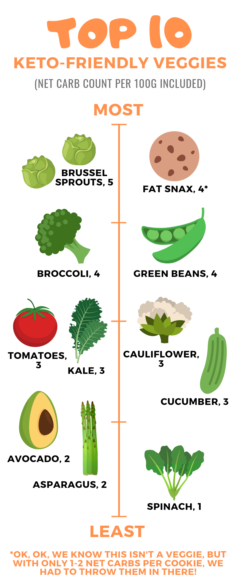 Top 10 Keto Friendly Veggies Keto Friendly Vegetables Best Low Carb Snacks Carbs