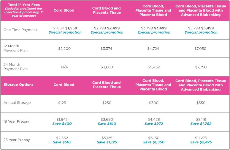 Cord Blood Banking Cost >> Lifebankusa Pricing Multiple Ways To Bank Multiple Payment Plan