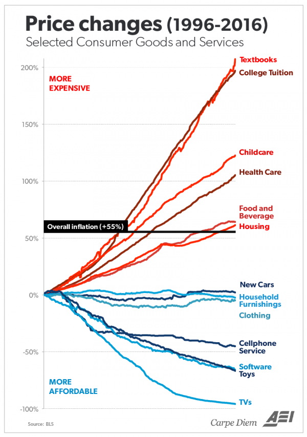 One Simple Chart Illustrates The Absurdity Of College Cost