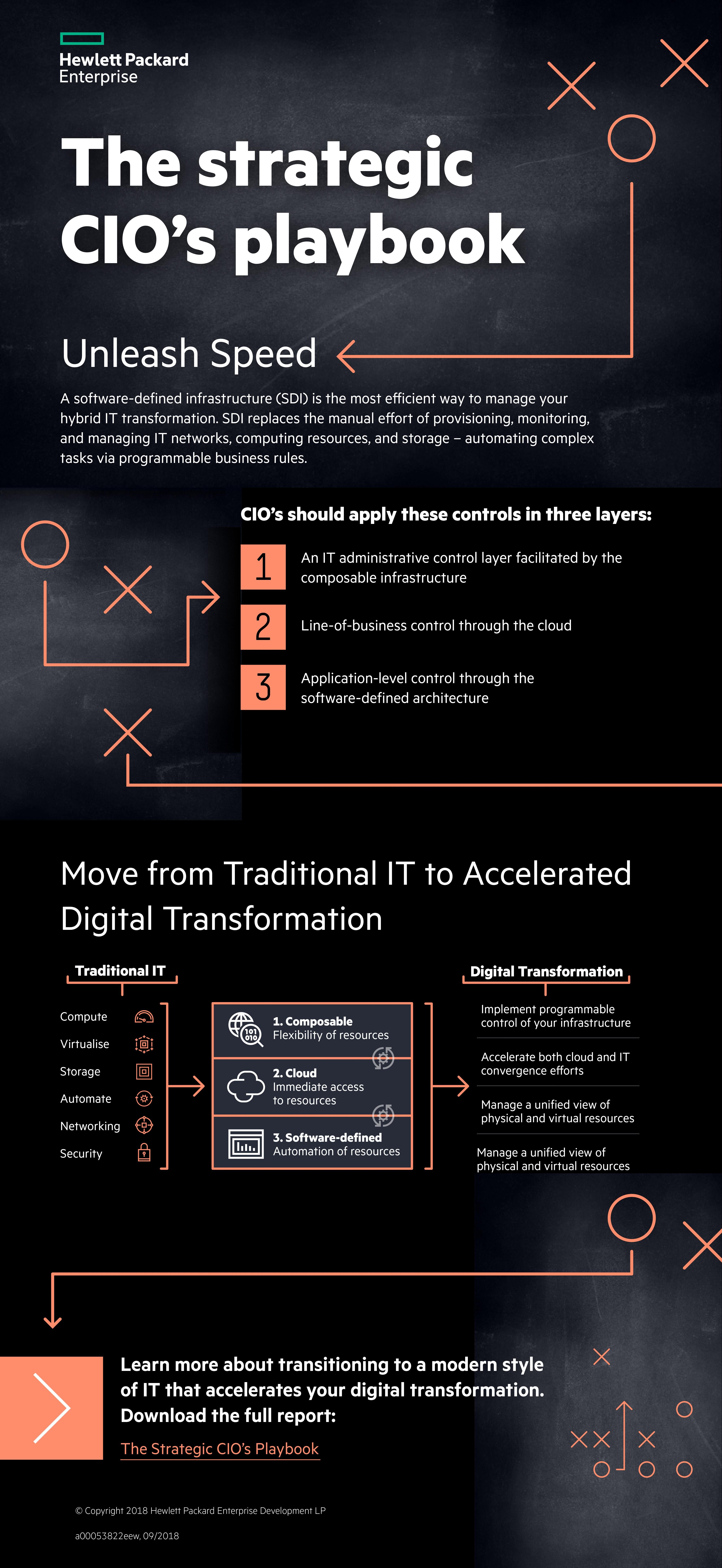 Hybrid It Transformation With Software Defined Infrastructure In 2020 App Deployment Solutions Software