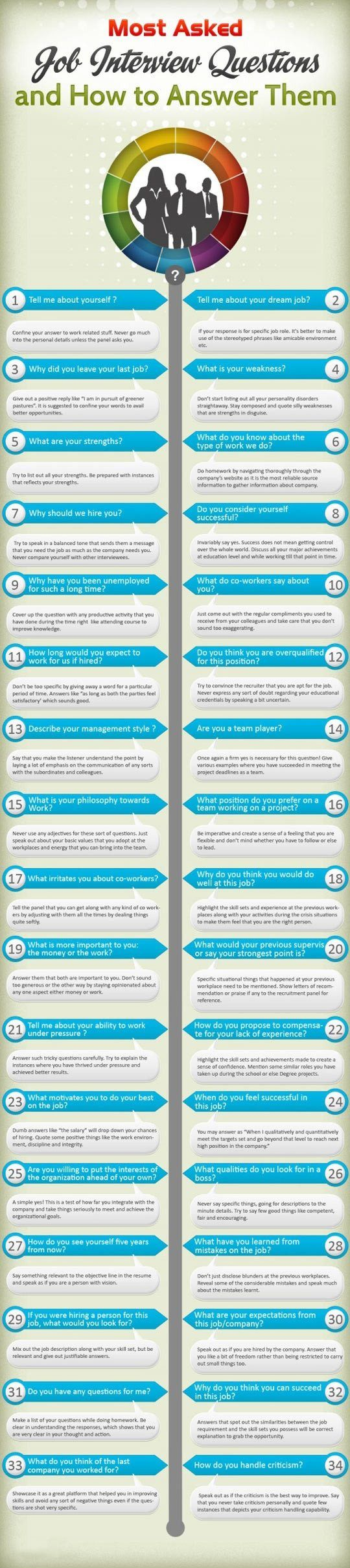 most asked job interview questions. | Job interviews, Job info and ...