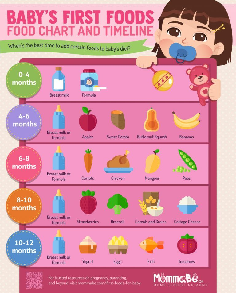 9 Healthiest First Foods For Baby Recipes Infographic Mommabe Healthy Baby Food Baby Food Chart Baby First Foods