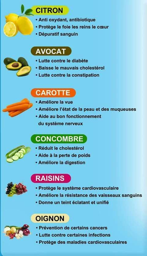 Je Mange Pour Ma Sante Nutrition Diet And Nutrition Cholesterol Lowering Foods