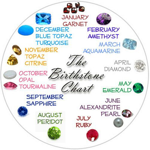 Birthday Flowers Birthstones Meaning Check Out The And Stones Related To Your Birth