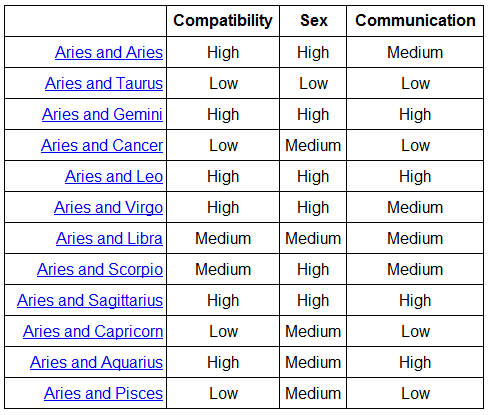 Zodiac friendship compatibility chart mersn proforum co