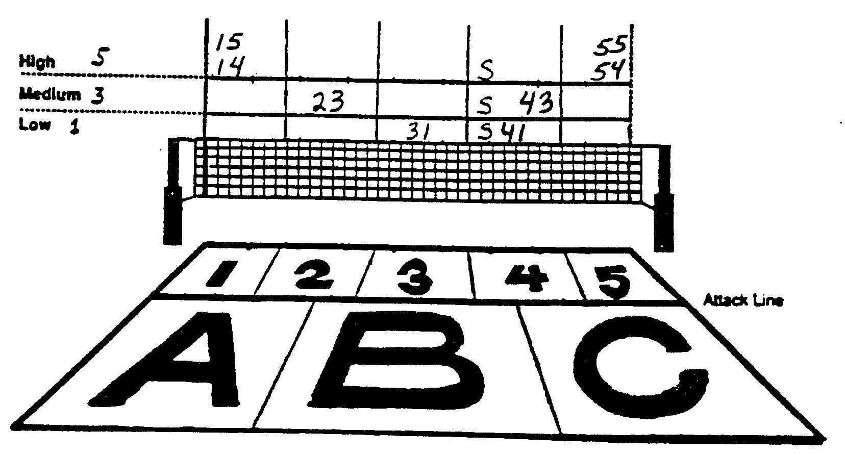 volleyball setter set numbers