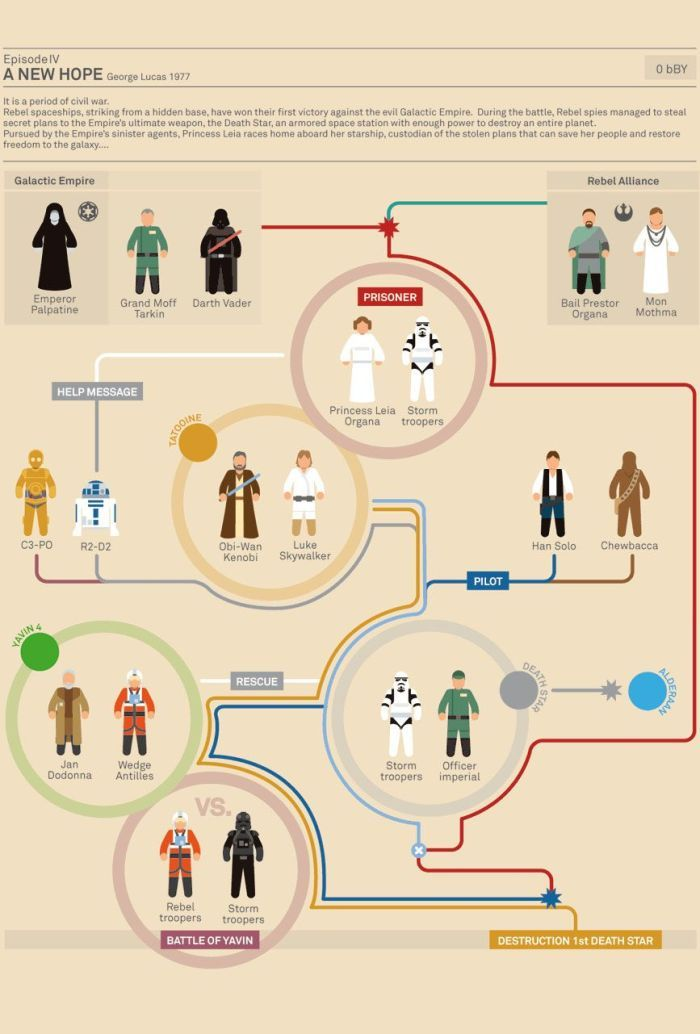 Unique Scoop The Story Of Star Wars 5 Of 9 Pics Star Wars Infographic Star Wars Characters Star Wars