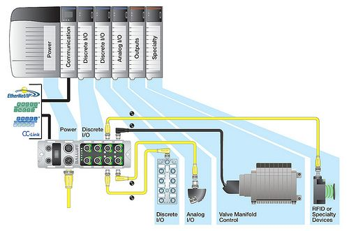 Balluff distributed modular I/O for industrial Ethernet