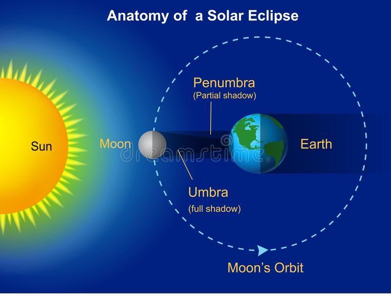 Solar Eclipse Diagram Illustration Of Solar Eclipse Diagram Ad Eclipse Solar Illustration Solar Eclipse Facts Solar Eclipse Solar And Lunar Eclipse