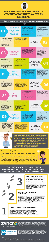 Principales problemas en comunicación interna de las empresas