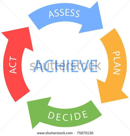 Decide Plan And Act Dr Abraham Low Md Recovery International