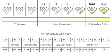Diamond Color ChartPreferred Jeweler Kruckemeyer  Cohn Jewelers