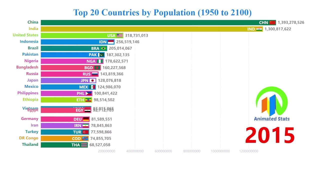 Top 20 Countries By Population 1950 To 2100 The Most Populous