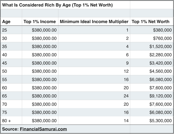 The Top 1 Net Worth Amounts By Age Net Worth Worth Money Saving Tips
