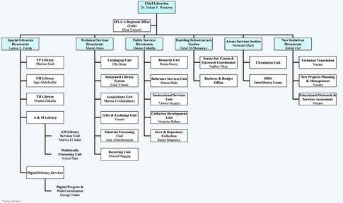 whats the best free of charge software for making an org chart - Organization Chart Maker Free