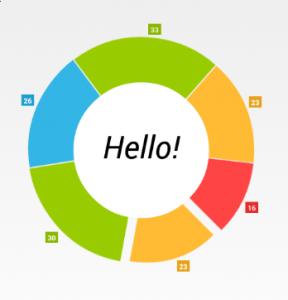 HelloCharts Charts Library