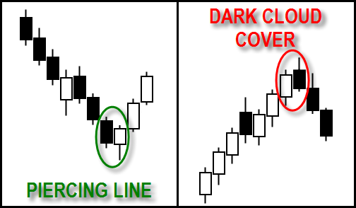Piercing Line Dark Cloud Cover Futures Trading Candlestick