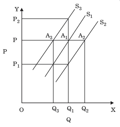 Supply Curve Shifts Movement And Shift Economics In 2020 Economics Business And Economics Managerial Economics