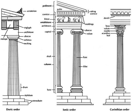 greek architecture history characteristics greek orders of arch