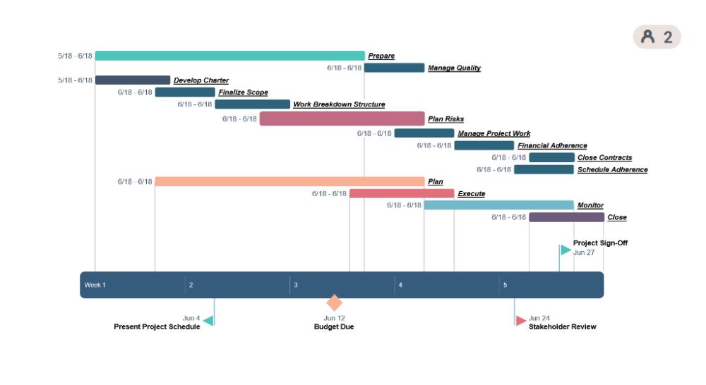 timeline google search gantt chart tool generator