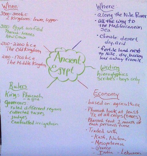 Ancient Egypt Mind Map School Stuff Social Studies Pinterest - Map of egypt 6th grade