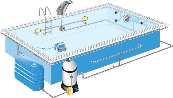 Bildergebnis für pool im garten selber bauen | Pool | Pinterest