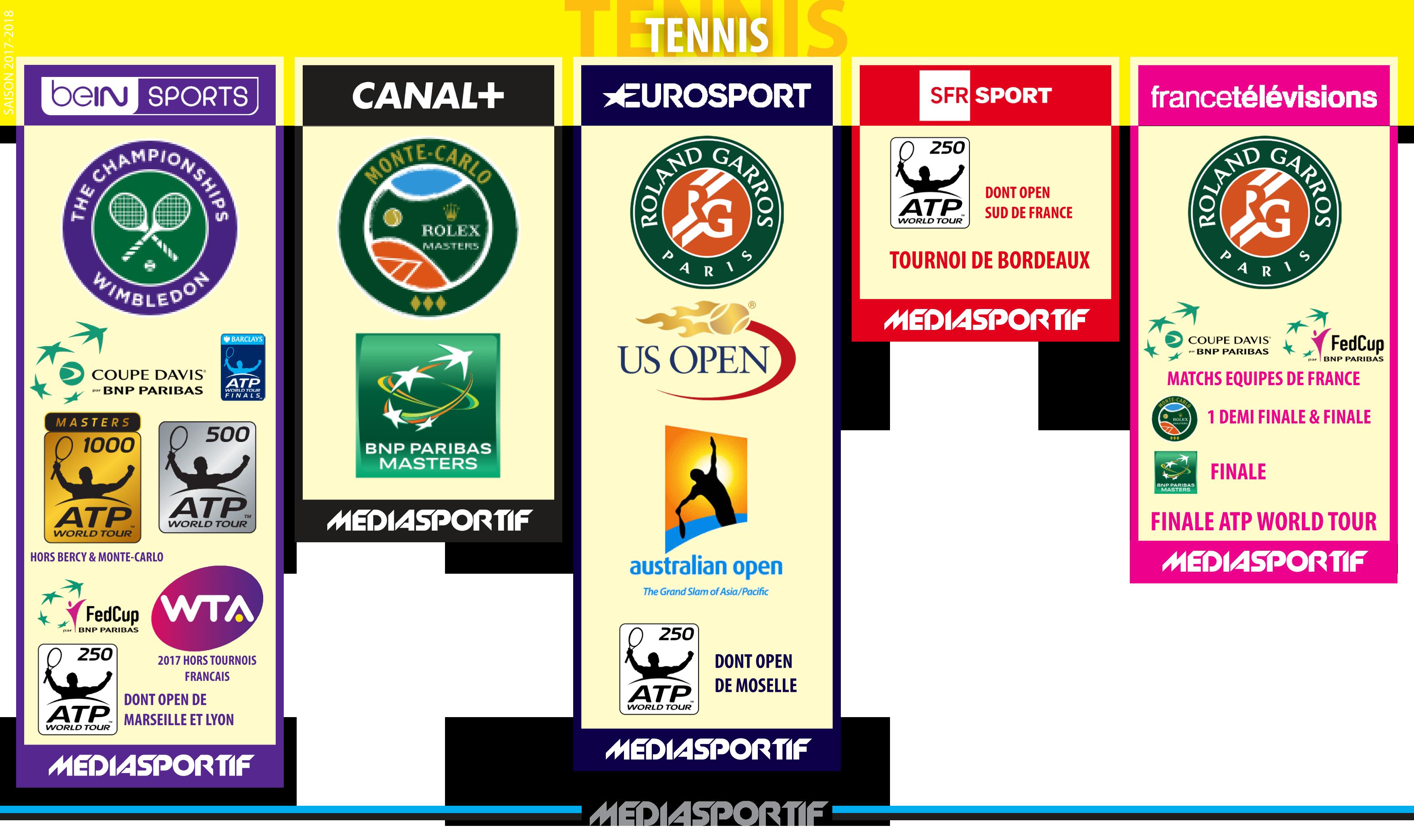 TENNIS17182 Infographie, Les saisons, Tv