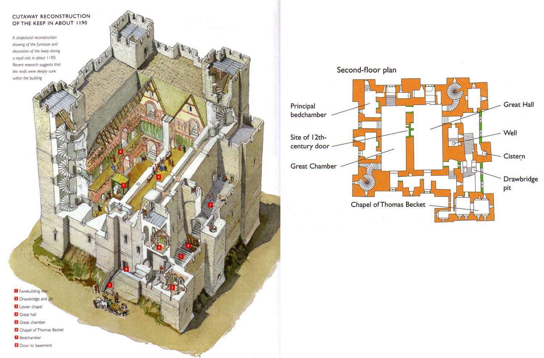 English Castle Keep 1190 Castle Floor Plan Castle Plans Medieval Castle