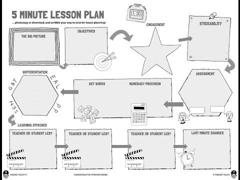 The Famous 5 Minute Lesson Plan By Teachertoolkit Focus On