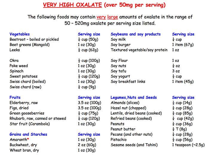 Oxalate Food List Pdf