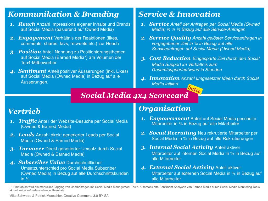 Social Media Scorecard 4x4  beta by Mike Schwede Social