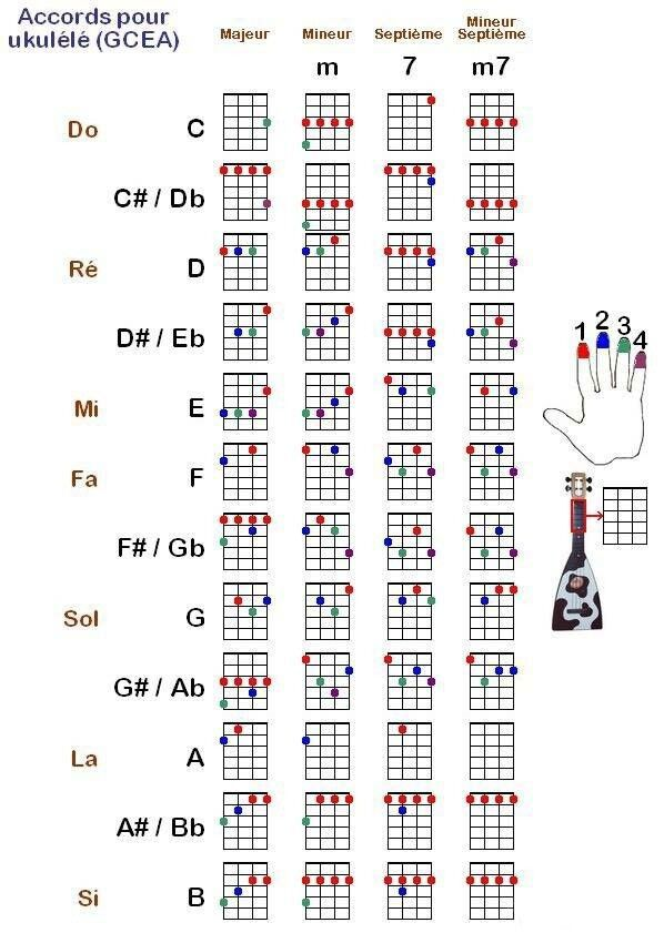 Pin By Europa Shang On Ukulele Sheets Pinterest