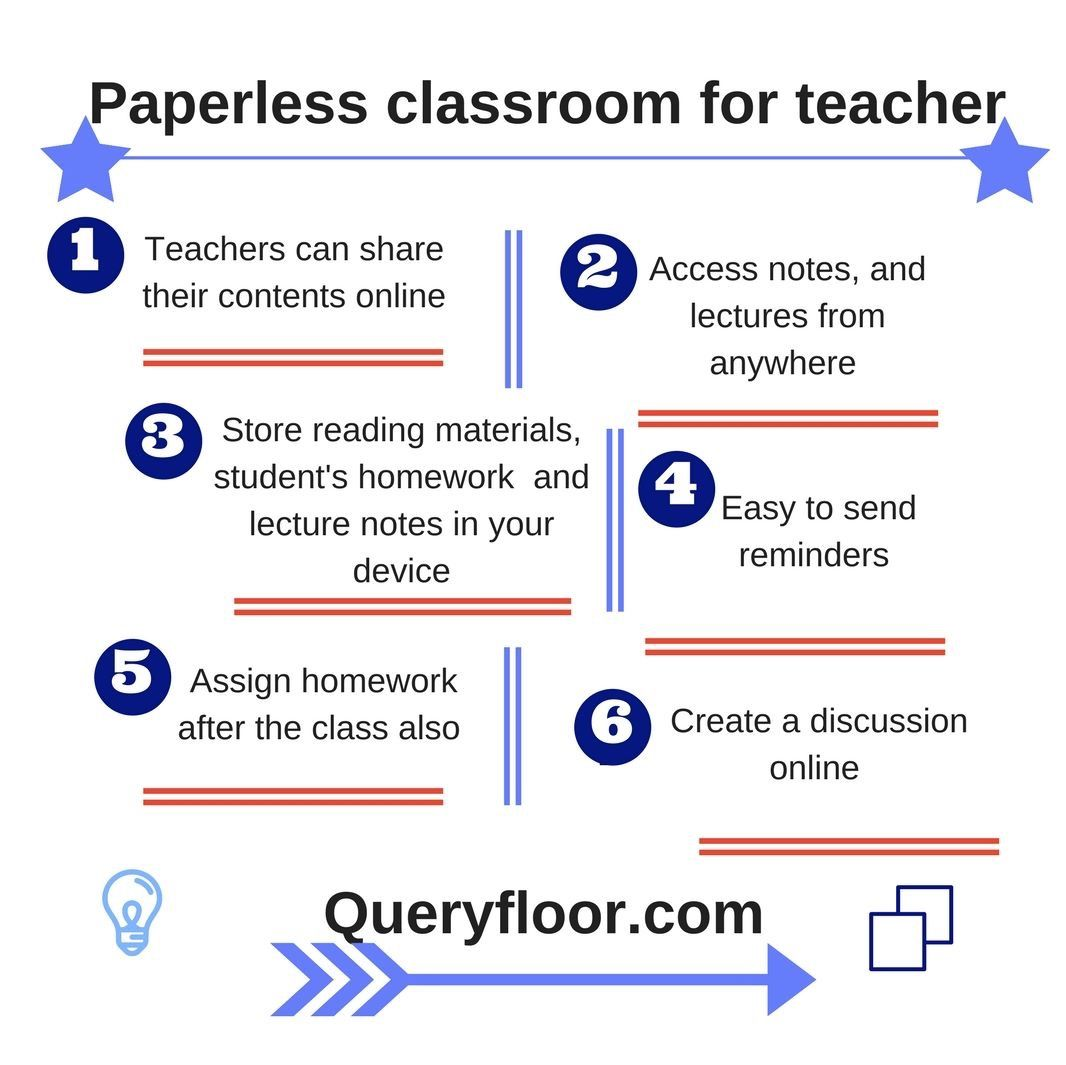 The success of paperless classroom depends on how