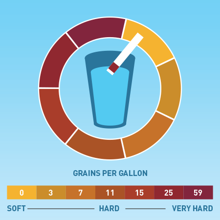 How To Test Water Hardness Diy Water Hardness Test In 2020 Diy Water Water Diy