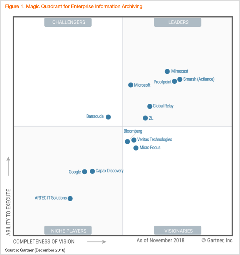 Microsoft recognized as a Leader in the Gartner 2018